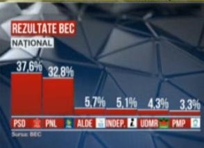 rezultate nationale
